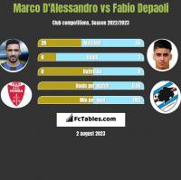 Marco D'Alessandro vs Fabio Depaoli h2h player stats
