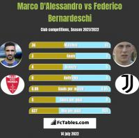 Marco D'Alessandro vs Federico Bernardeschi h2h player stats
