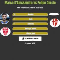 Marco D'Alessandro vs Felipe Curcio h2h player stats