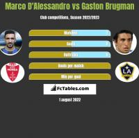 Marco D'Alessandro vs Gaston Brugman h2h player stats