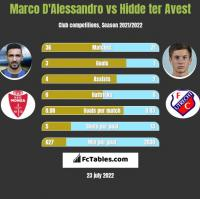 Marco D'Alessandro vs Hidde ter Avest h2h player stats