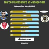Marco D'Alessandro vs Jacopo Sala h2h player stats