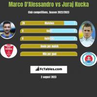 Marco D'Alessandro vs Juraj Kucka h2h player stats