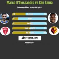 Marco D'Alessandro vs Ken Sema h2h player stats