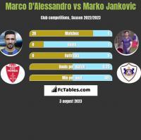 Marco D'Alessandro vs Marko Jankovic h2h player stats