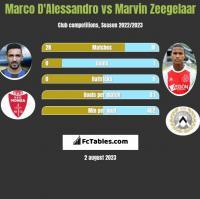 Marco D'Alessandro vs Marvin Zeegelaar h2h player stats