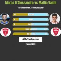 Marco D'Alessandro vs Mattia Valoti h2h player stats