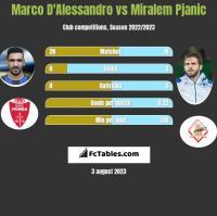 Marco D'Alessandro vs Miralem Pjanic h2h player stats