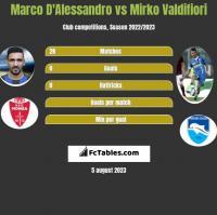 Marco D'Alessandro vs Mirko Valdifiori h2h player stats