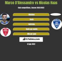 Marco D'Alessandro vs Nicolas Haas h2h player stats