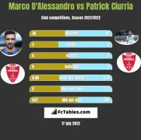 Marco D'Alessandro vs Patrick Ciurria h2h player stats