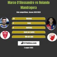 Marco D'Alessandro vs Rolando Mandragora h2h player stats