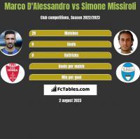 Marco D'Alessandro vs Simone Missiroli h2h player stats