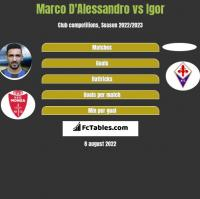 Marco D'Alessandro vs Igor h2h player stats