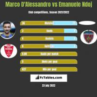 Marco D'Alessandro vs Emanuele Ndoj h2h player stats