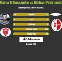 Marco D'Alessandro vs Michael Folorunsho h2h player stats