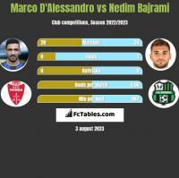 Marco D'Alessandro vs Nedim Bajrami h2h player stats
