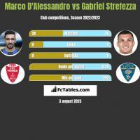 Marco D'Alessandro vs Gabriel Strefezza h2h player stats