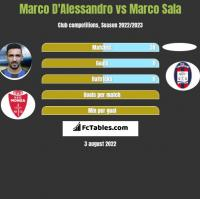 Marco D'Alessandro vs Marco Sala h2h player stats