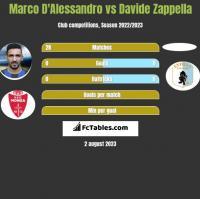 Marco D'Alessandro vs Davide Zappella h2h player stats