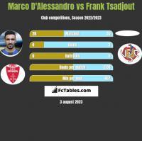 Marco D'Alessandro vs Frank Tsadjout h2h player stats