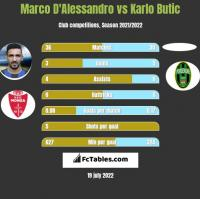 Marco D'Alessandro vs Karlo Butic h2h player stats