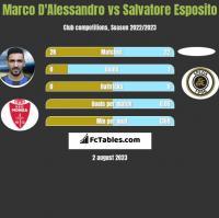 Marco D'Alessandro vs Salvatore Esposito h2h player stats