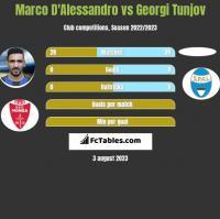 Marco D'Alessandro vs Georgi Tunjov h2h player stats