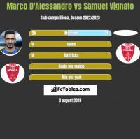Marco D'Alessandro vs Samuel Vignato h2h player stats