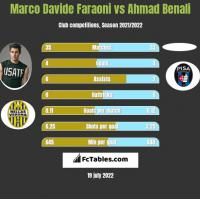 Marco Davide Faraoni vs Ahmad Benali h2h player stats