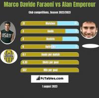 Marco Davide Faraoni vs Alan Empereur h2h player stats