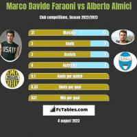 Marco Davide Faraoni vs Alberto Almici h2h player stats