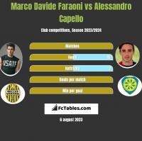 Marco Davide Faraoni vs Alessandro Capello h2h player stats