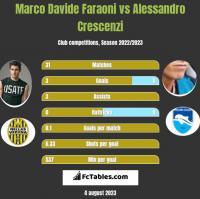 Marco Davide Faraoni vs Alessandro Crescenzi h2h player stats