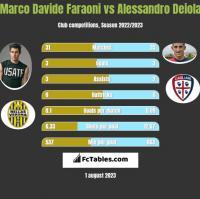 Marco Davide Faraoni vs Alessandro Deiola h2h player stats