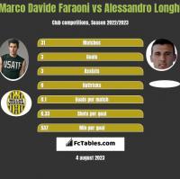 Marco Davide Faraoni vs Alessandro Longhi h2h player stats
