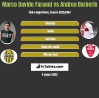 Marco Davide Faraoni vs Andrea Barberis h2h player stats