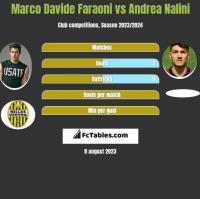 Marco Davide Faraoni vs Andrea Nalini h2h player stats