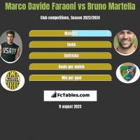 Marco Davide Faraoni vs Bruno Martella h2h player stats