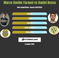 Marco Davide Faraoni vs Daniel Bessa h2h player stats