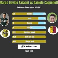 Marco Davide Faraoni vs Daniele Cappelletti h2h player stats