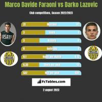 Marco Davide Faraoni vs Darko Lazovic h2h player stats