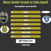 Marco Davide Faraoni vs Fabio Eguelfi h2h player stats