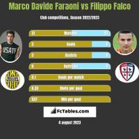 Marco Davide Faraoni vs Filippo Falco h2h player stats