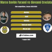 Marco Davide Faraoni vs Giovanni Crociata h2h player stats
