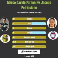 Marco Davide Faraoni vs Jacopo Petriccione h2h player stats