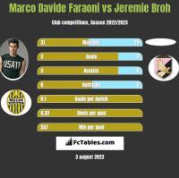 Marco Davide Faraoni vs Jeremie Broh h2h player stats