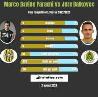 Marco Davide Faraoni vs Jure Balkovec h2h player stats