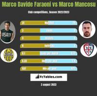 Marco Davide Faraoni vs Marco Mancosu h2h player stats