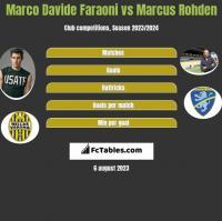 Marco Davide Faraoni vs Marcus Rohden h2h player stats